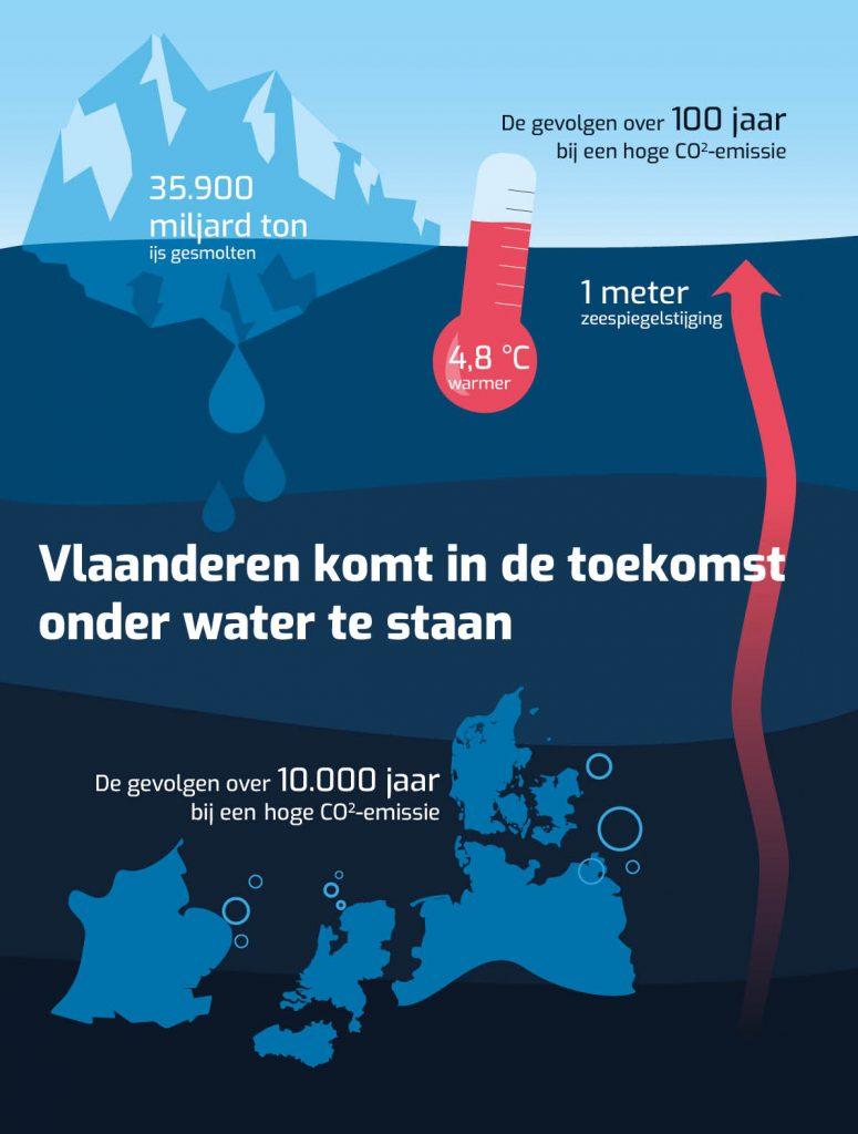 zeeniveau infographic